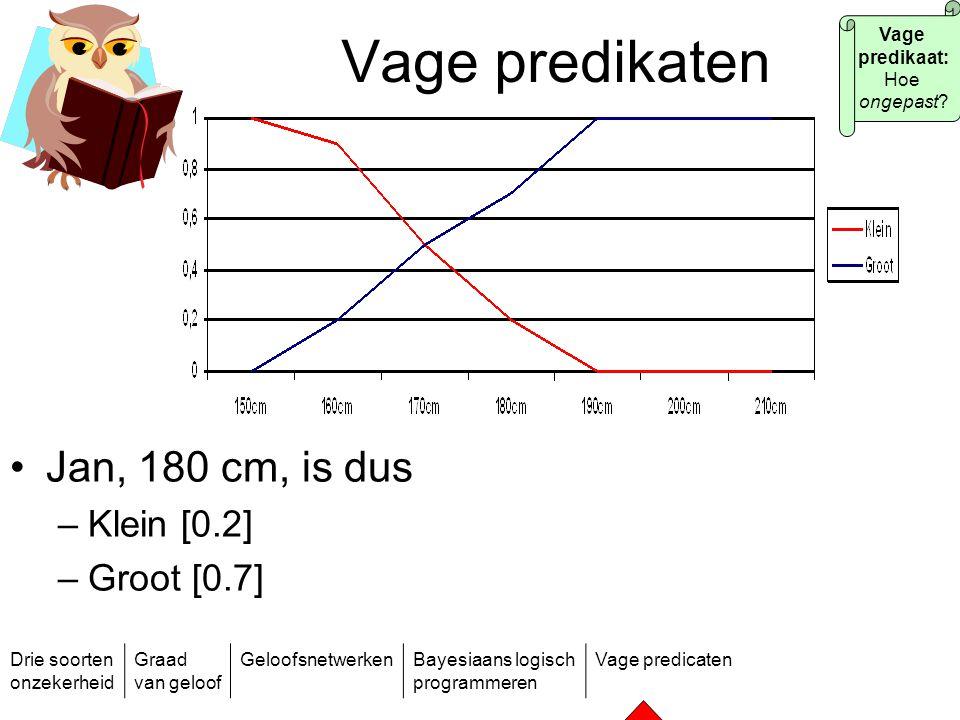 Vage predikaten Jan, 180 cm, is dus Klein [0.2] Groot [0.7] Vage